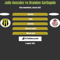 Julio Gonzalez vs Brandon Sartiaguin h2h player stats