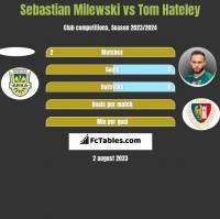 Sebastian Milewski vs Tom Hateley h2h player stats