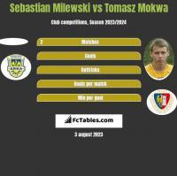 Sebastian Milewski vs Tomasz Mokwa h2h player stats