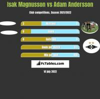 Isak Magnusson vs Adam Andersson h2h player stats