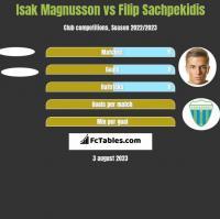 Isak Magnusson vs Filip Sachpekidis h2h player stats
