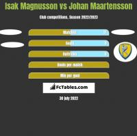 Isak Magnusson vs Johan Maartensson h2h player stats