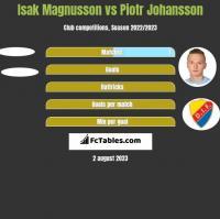Isak Magnusson vs Piotr Johansson h2h player stats