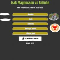 Isak Magnusson vs Rafinha h2h player stats