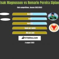 Isak Magnusson vs Romario Pereira Sipiao h2h player stats