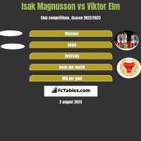 Isak Magnusson vs Viktor Elm h2h player stats