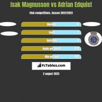 Isak Magnusson vs Adrian Edquist h2h player stats