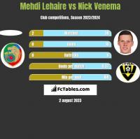 Mehdi Lehaire vs Nick Venema h2h player stats