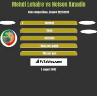 Mehdi Lehaire vs Nelson Amadin h2h player stats