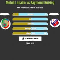 Mehdi Lehaire vs Raymond Huizing h2h player stats