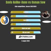 Davis Keillor-Dunn vs Osman Sow h2h player stats