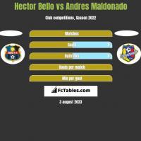 Hector Bello vs Andres Maldonado h2h player stats