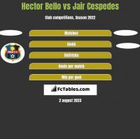 Hector Bello vs Jair Cespedes h2h player stats