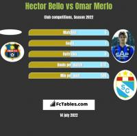 Hector Bello vs Omar Merlo h2h player stats