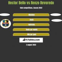 Hector Bello vs Renzo Revoredo h2h player stats