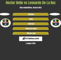 Hector Bello vs Leonardo De La Hoz h2h player stats