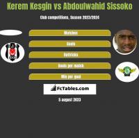 Kerem Kesgin vs Abdoulwahid Sissoko h2h player stats