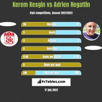 Kerem Kesgin vs Adrien Regattin h2h player stats