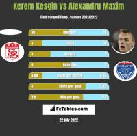 Kerem Kesgin vs Alexandru Maxim h2h player stats
