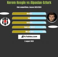 Kerem Kesgin vs Alpaslan Ozturk h2h player stats