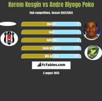 Kerem Kesgin vs Andre Biyogo Poko h2h player stats