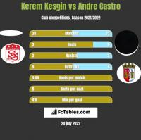 Kerem Kesgin vs Andre Castro h2h player stats