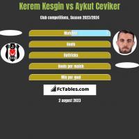 Kerem Kesgin vs Aykut Ceviker h2h player stats