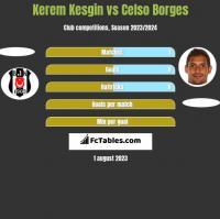 Kerem Kesgin vs Celso Borges h2h player stats