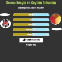 Kerem Kesgin vs Ceyhun Gulselam h2h player stats