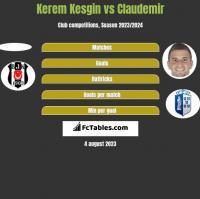 Kerem Kesgin vs Claudemir h2h player stats