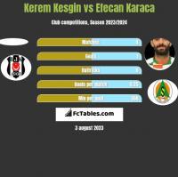 Kerem Kesgin vs Efecan Karaca h2h player stats