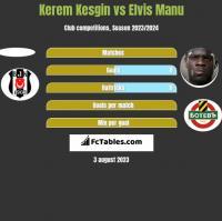 Kerem Kesgin vs Elvis Manu h2h player stats