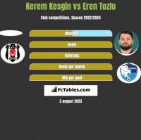 Kerem Kesgin vs Eren Tozlu h2h player stats