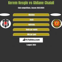 Kerem Kesgin vs Ghilane Chalali h2h player stats
