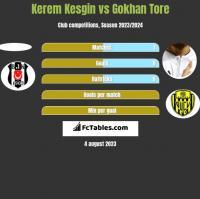 Kerem Kesgin vs Gokhan Tore h2h player stats