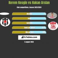 Kerem Kesgin vs Hakan Arslan h2h player stats
