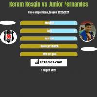 Kerem Kesgin vs Junior Fernandes h2h player stats