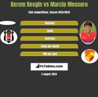 Kerem Kesgin vs Marcio Mossoro h2h player stats