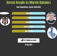 Kerem Kesgin vs Marvin Bakalorz h2h player stats