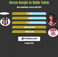 Kerem Kesgin vs Robin Yalcin h2h player stats