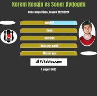 Kerem Kesgin vs Soner Aydogdu h2h player stats