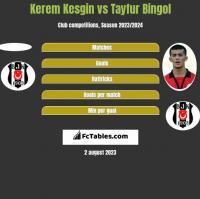 Kerem Kesgin vs Tayfur Bingol h2h player stats