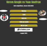 Kerem Kesgin vs Yoan Gouffran h2h player stats