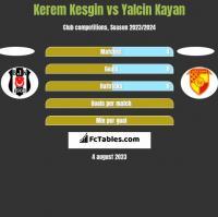 Kerem Kesgin vs Yalcin Kayan h2h player stats