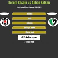 Kerem Kesgin vs Alihan Kalkan h2h player stats