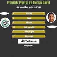 Frantzdy Pierrot vs Florian David h2h player stats