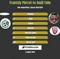 Frantzdy Pierrot vs Gadji Tallo h2h player stats
