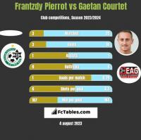 Frantzdy Pierrot vs Gaetan Courtet h2h player stats