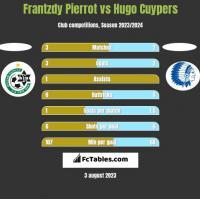 Frantzdy Pierrot vs Hugo Cuypers h2h player stats