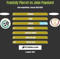 Frantzdy Pierrot vs John Popelard h2h player stats